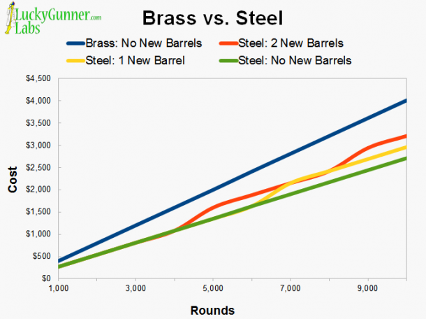 A chart detailing the cost of shooting brass vs. steel ammunition over 10,000 rounds.